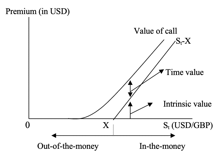 currency options consist of time value and intrinsic value