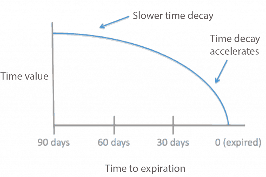 how time decay accelerates